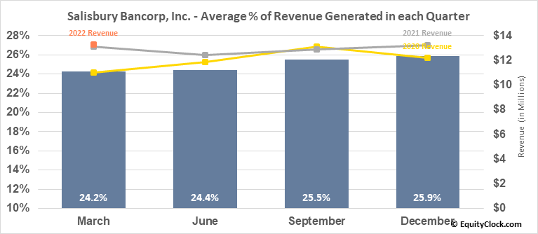 Salisbury Bancorp, Inc. (NASD:SAL) Revenue Seasonality