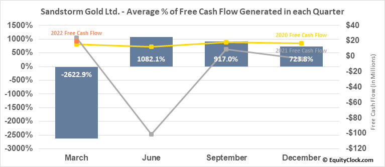 Sandstorm Gold Ltd. (AMEX:SAND) Free Cash Flow Seasonality