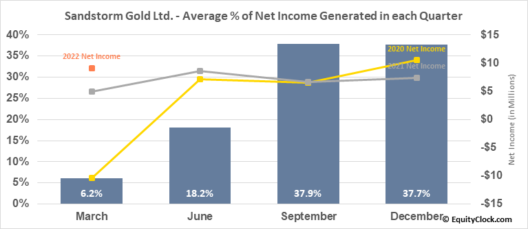 Sandstorm Gold Ltd. (AMEX:SAND) Net Income Seasonality