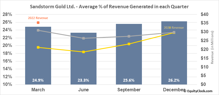 Sandstorm Gold Ltd. (AMEX:SAND) Revenue Seasonality