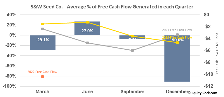 S&W Seed Co. (NASD:SANW) Free Cash Flow Seasonality