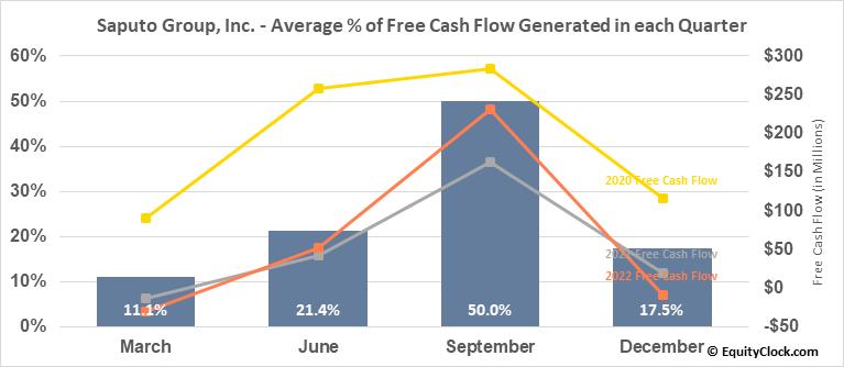 Saputo Group, Inc. (TSE:SAP.TO) Free Cash Flow Seasonality