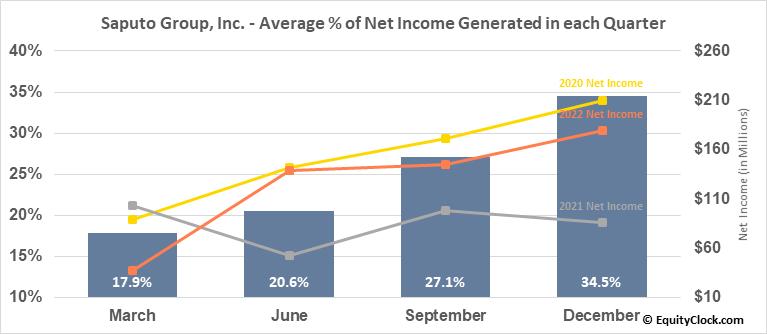 Saputo Group, Inc. (TSE:SAP.TO) Net Income Seasonality