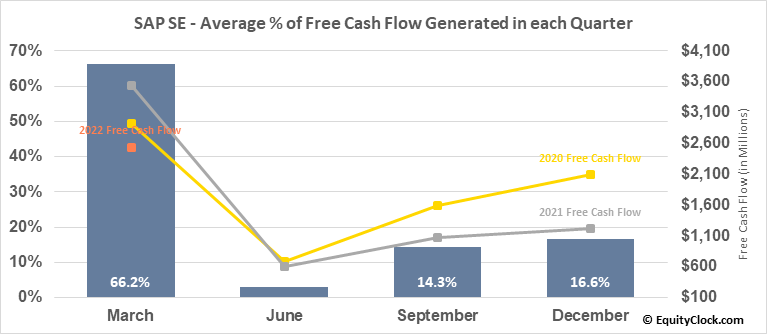 SAP SE (NYSE:SAP) Free Cash Flow Seasonality