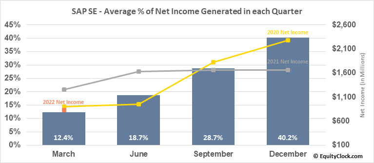 SAP SE (NYSE:SAP) Net Income Seasonality