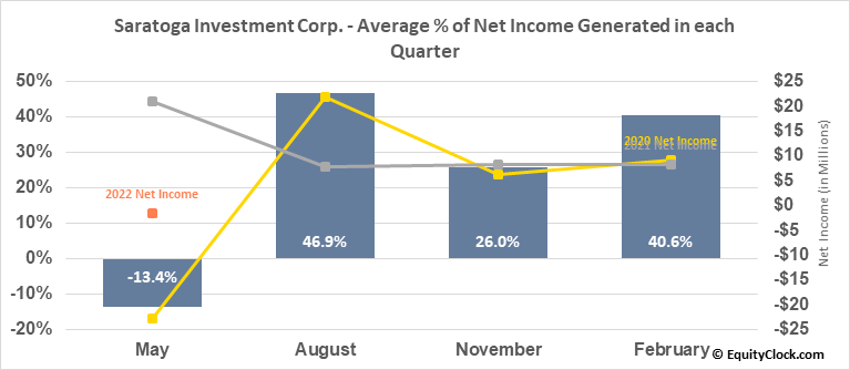 Saratoga Investment Corp. (NYSE:SAR) Net Income Seasonality