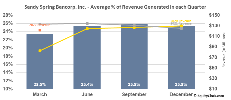 Sandy Spring Bancorp, Inc. (NASD:SASR) Revenue Seasonality