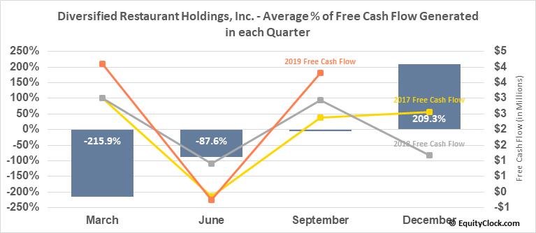 Diversified Restaurant Holdings, Inc. (NASD:SAUC) Free Cash Flow Seasonality