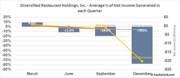 Diversified Restaurant Holdings, Inc. (NASD:SAUC) Net Income Seasonality