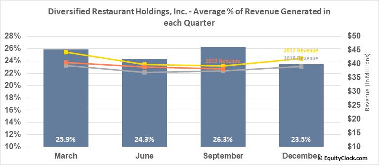 Diversified Restaurant Holdings, Inc. (NASD:SAUC) Revenue Seasonality