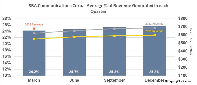 SBA Communications Corp. (NASD:SBAC) Revenue Seasonality