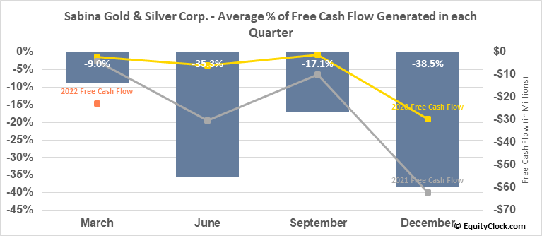 Sabina Gold & Silver Corp. (TSE:SBB.TO) Free Cash Flow Seasonality