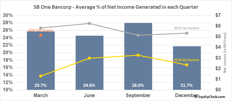 SB One Bancorp (NASD:SBBX) Net Income Seasonality