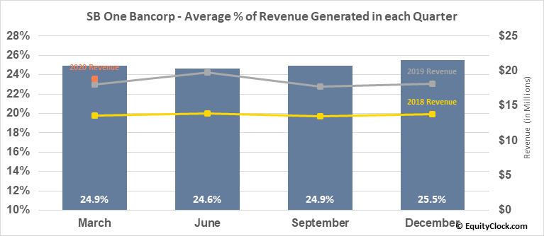 SB One Bancorp (NASD:SBBX) Revenue Seasonality