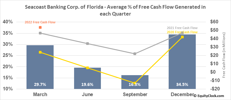 Seacoast Banking Corp. of Florida (NASD:SBCF) Free Cash Flow Seasonality