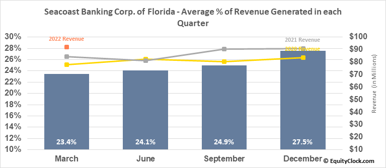Seacoast Banking Corp. of Florida (NASD:SBCF) Revenue Seasonality