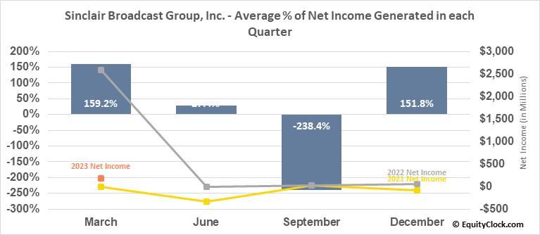 Sinclair Broadcast Group, Inc. (NASD:SBGI) Net Income Seasonality