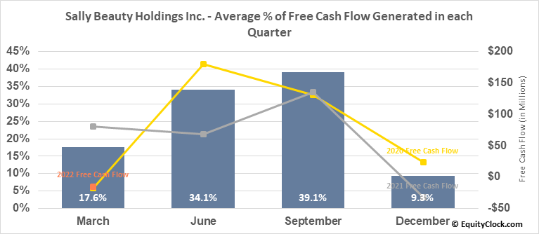 Sally Beauty Holdings Inc. (NYSE:SBH) Free Cash Flow Seasonality