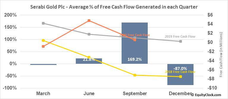 Serabi Gold Plc (TSE:SBI.TO) Free Cash Flow Seasonality