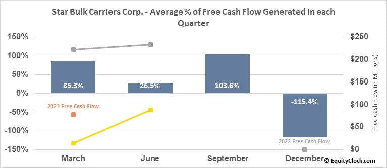 Star Bulk Carriers Corp. (NASD:SBLK) Free Cash Flow Seasonality