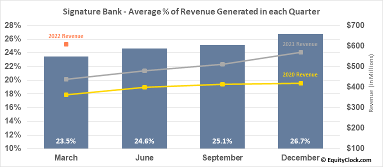Signature Bank (NASD:SBNY) Revenue Seasonality