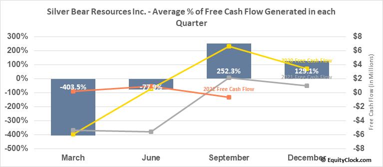 Silver Bear Resources Inc. (TSE:SBR.TO) Free Cash Flow Seasonality