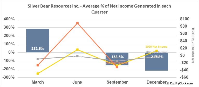 Silver Bear Resources Inc. (TSE:SBR.TO) Net Income Seasonality