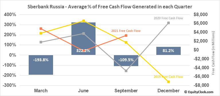 Sberbank Russia (OTCMKT:SBRCY) Free Cash Flow Seasonality