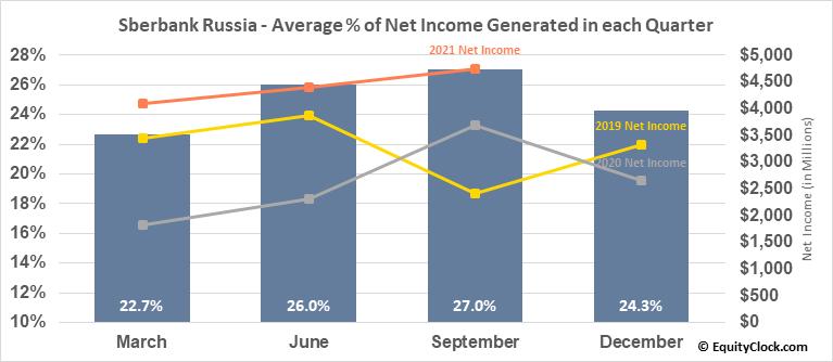 Sberbank Russia (OTCMKT:SBRCY) Net Income Seasonality