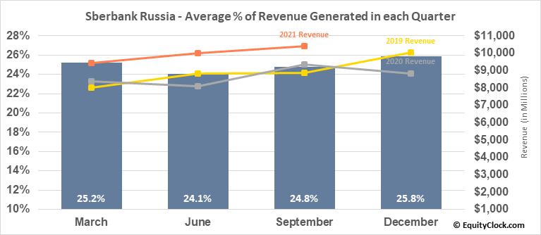 Sberbank Russia (OTCMKT:SBRCY) Revenue Seasonality