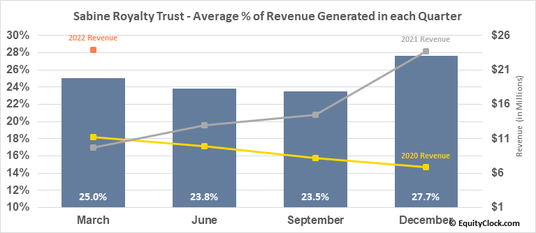 Sabine Royalty Trust (NYSE:SBR) Revenue Seasonality
