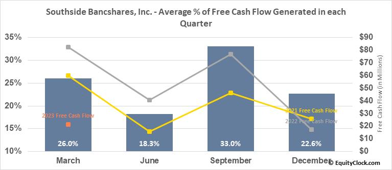 Southside Bancshares, Inc. (NASD:SBSI) Free Cash Flow Seasonality