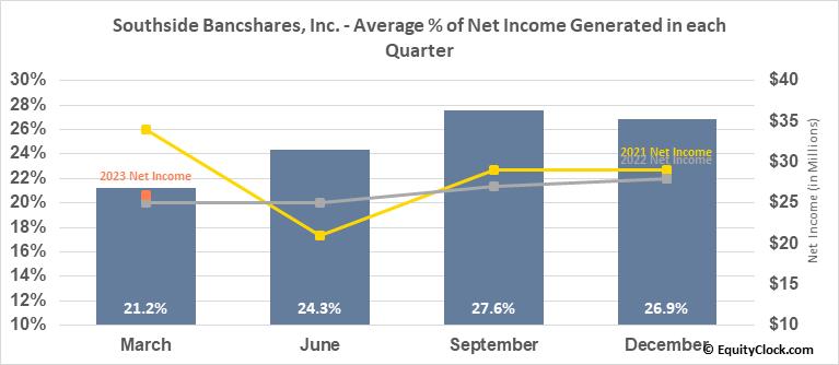 Southside Bancshares, Inc. (NASD:SBSI) Net Income Seasonality