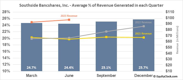Southside Bancshares, Inc. (NASD:SBSI) Revenue Seasonality