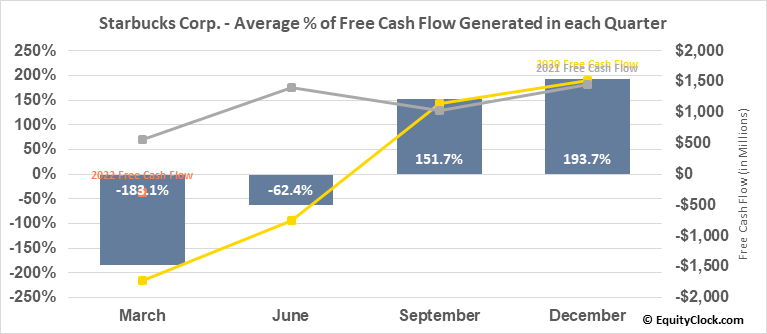 Starbucks Corp. (NASD:SBUX) Free Cash Flow Seasonality