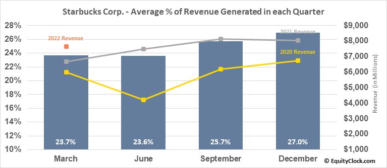 Starbucks Corp. (NASD:SBUX) Revenue Seasonality