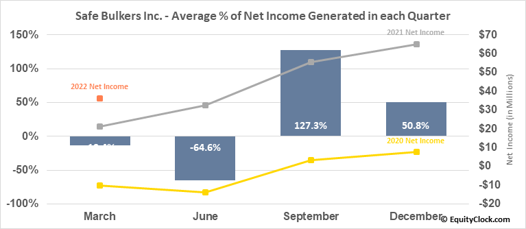 Safe Bulkers Inc. (NYSE:SB) Net Income Seasonality