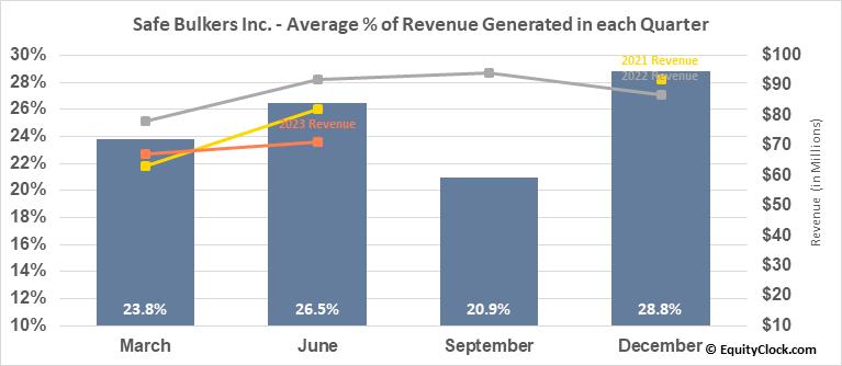 Safe Bulkers Inc. (NYSE:SB) Revenue Seasonality