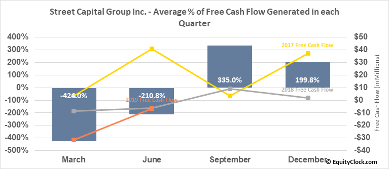Street Capital Group Inc. (TSE:SCB.TO) Free Cash Flow Seasonality