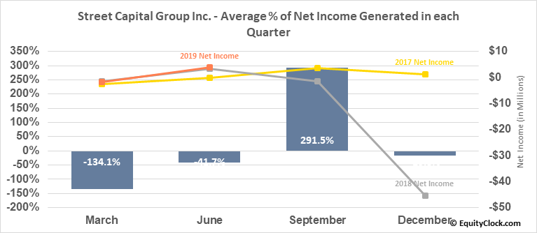 Street Capital Group Inc. (TSE:SCB.TO) Net Income Seasonality