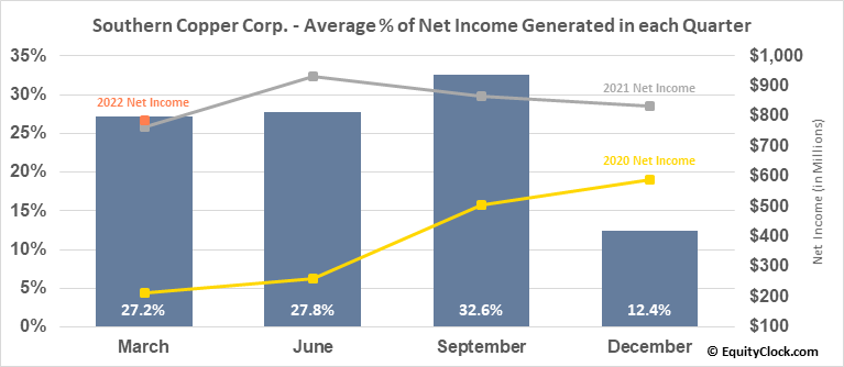 Southern Copper Corp. (NYSE:SCCO) Net Income Seasonality