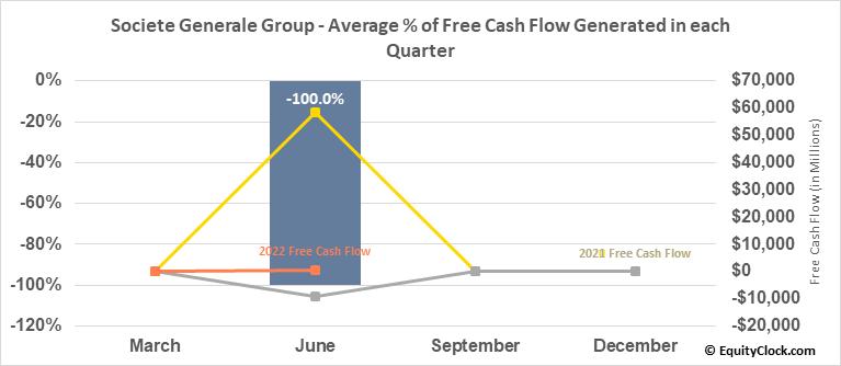 Societe Generale Group (OTCMKT:SCGLY) Free Cash Flow Seasonality