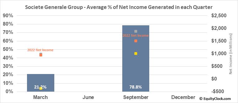 Societe Generale Group (OTCMKT:SCGLY) Net Income Seasonality