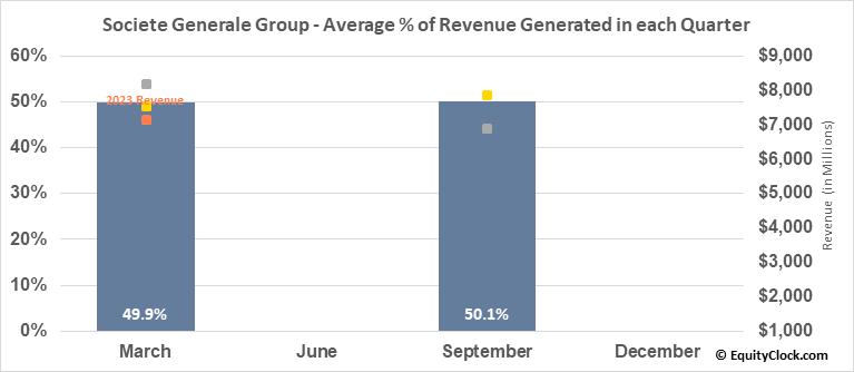 Societe Generale Group (OTCMKT:SCGLY) Revenue Seasonality