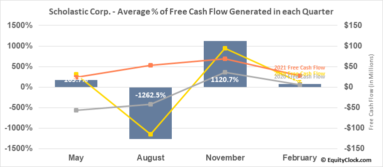 Scholastic Corp. (NASD:SCHL) Free Cash Flow Seasonality