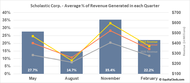 Scholastic Corp. (NASD:SCHL) Revenue Seasonality