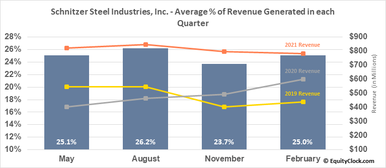 Schnitzer Steel Industries, Inc. (NASD:SCHN) Revenue Seasonality