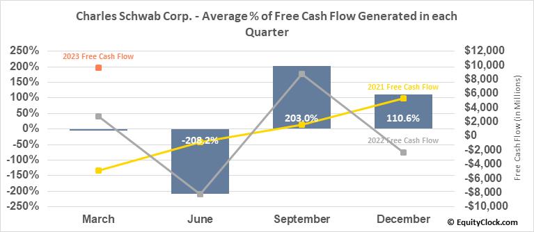 Charles Schwab Corp. (NYSE:SCHW) Free Cash Flow Seasonality