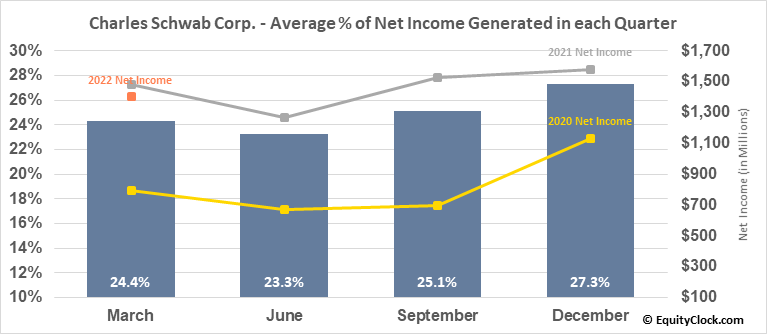 Charles Schwab Corp. (NYSE:SCHW) Net Income Seasonality