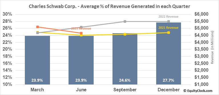Charles Schwab Corp. (NYSE:SCHW) Revenue Seasonality